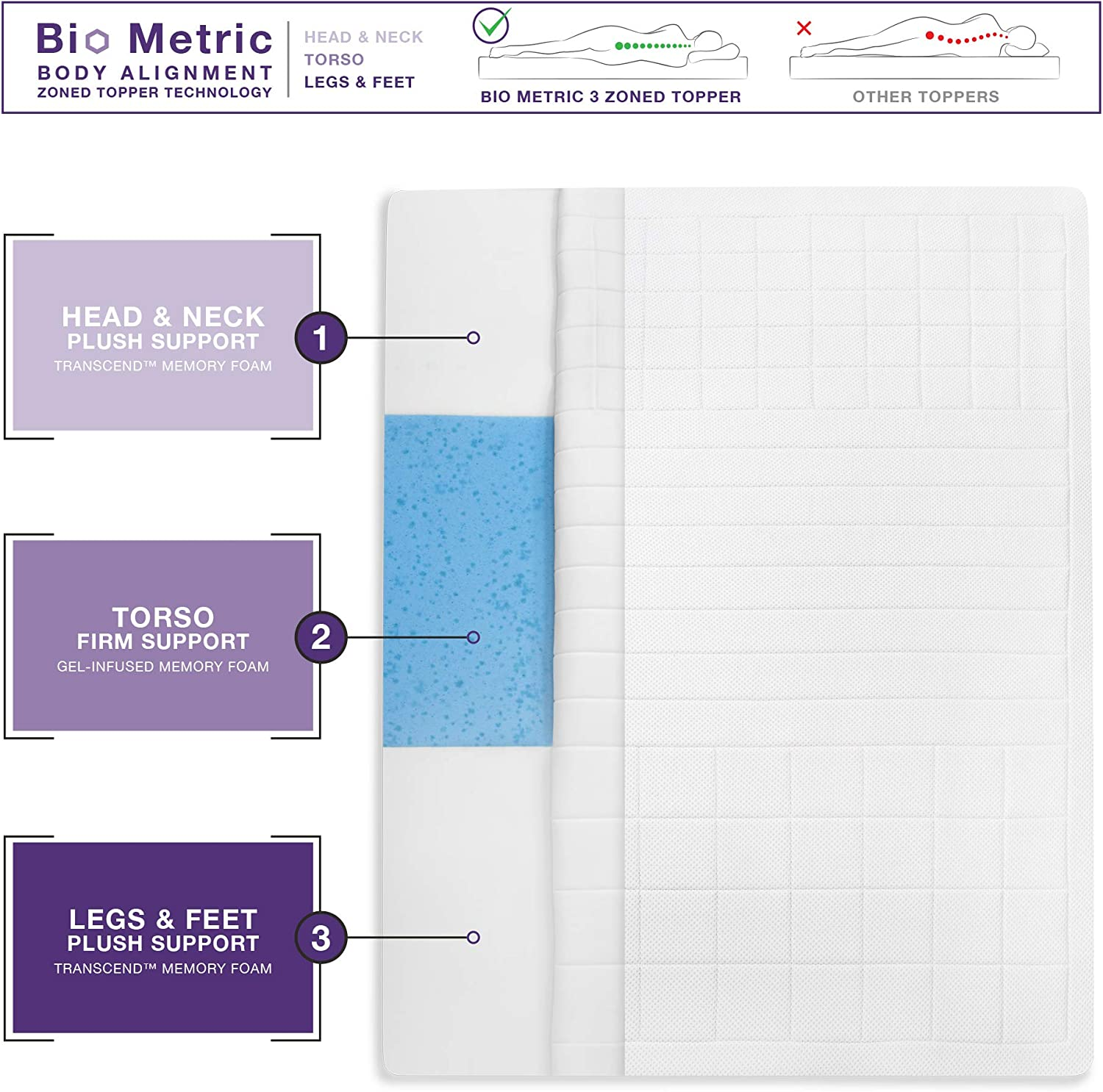 SensorPEDIC Euro Majestic 3-Zone Quilted Memory Foam 3-Inch Bed King Mattress Topper, White
