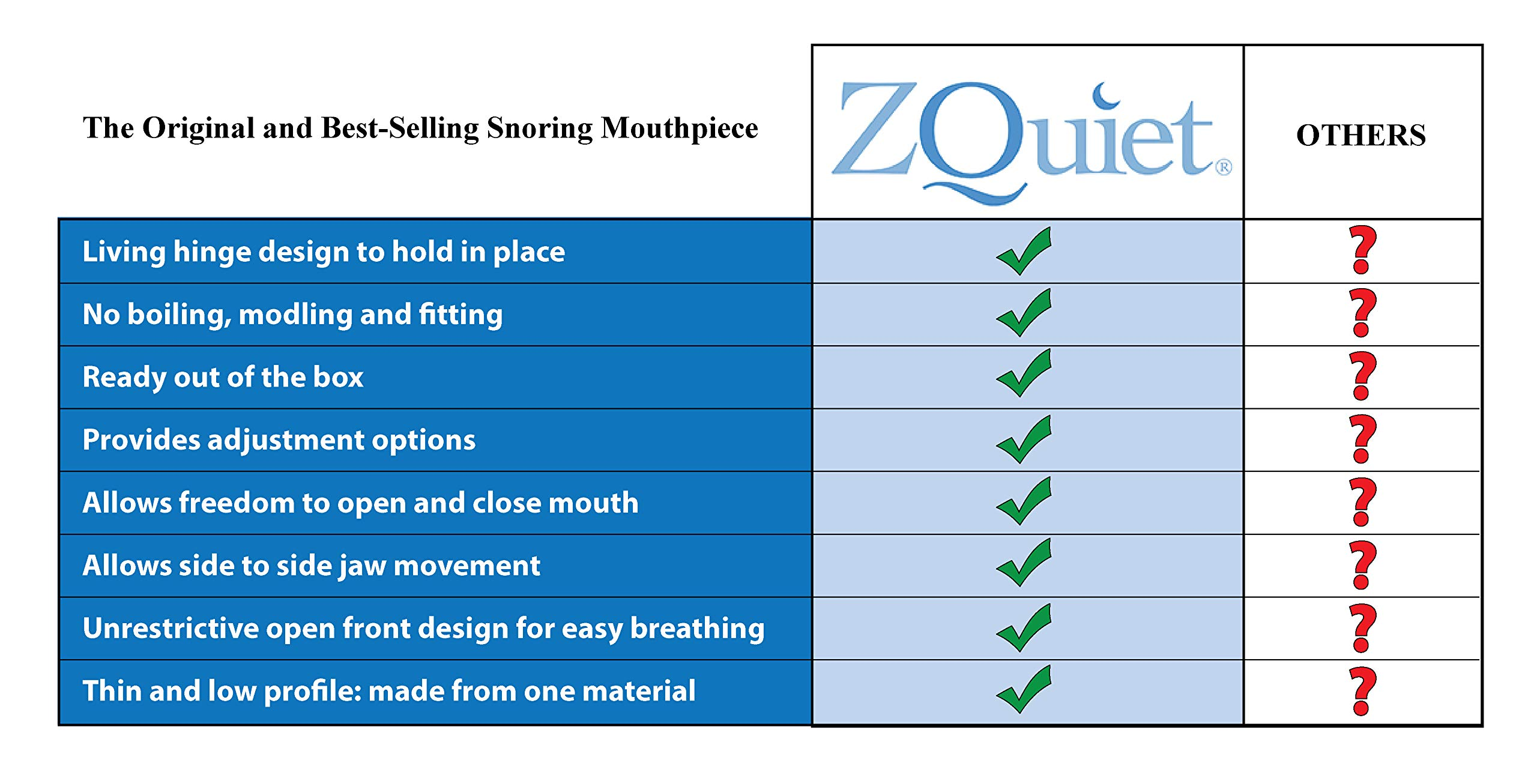 ZQuiet Anti-Snoring Treatment, 2-Size Comfort System Starter Kit, Set of 2 Sleep Aid Mouthpieces Plus Travel Case by ZQuiet (Image #8)