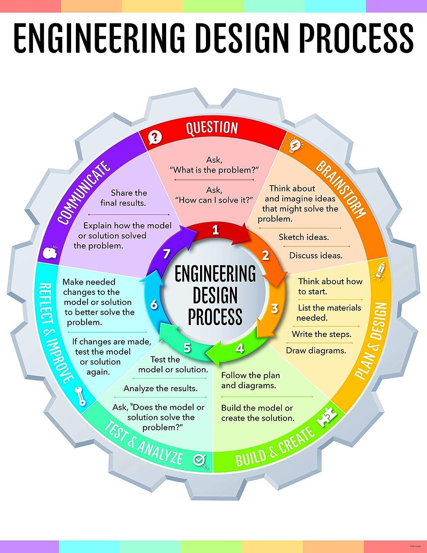 Amazon Com Creative Teaching Press Engineering Design Process
