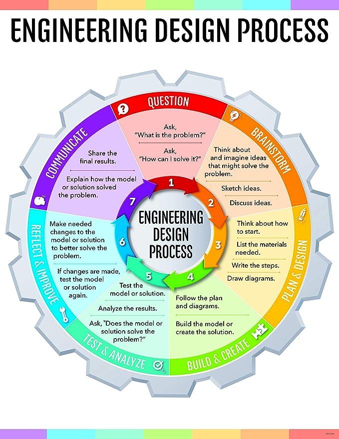 Creative Teaching Press Engineering Design Process Chart (STEM/STEAM), CTP 8620