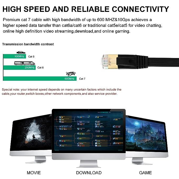 XMTIKO CAT 7 Flach Ethernet Kabel 50ft High Speed LAN: Amazon.de ...