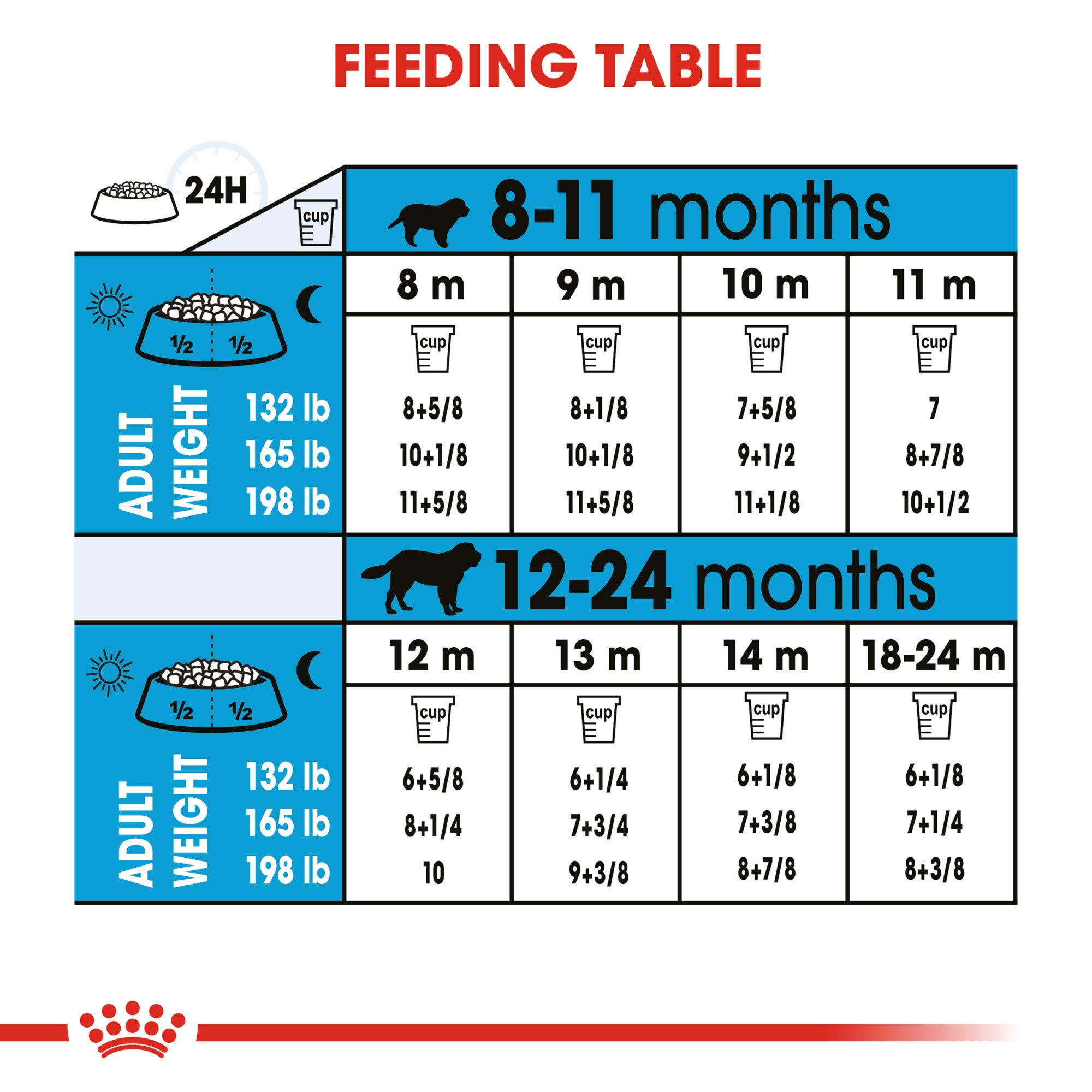 Royal Canin Giant Junior Dry Puppy Food, 30 Lb. by Royal Canin (Image #4)