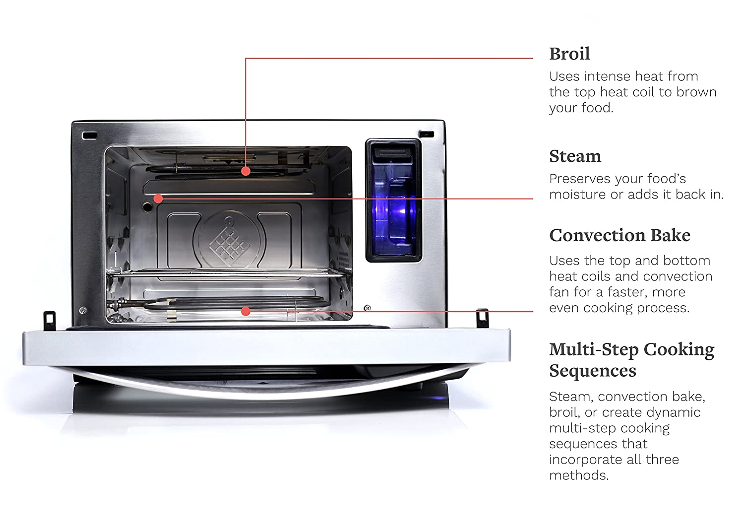 Smart Steam Oven with Automatic Multi-Mode Cooking