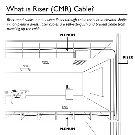Cat 6 Wiring Diagram Riser - BGMT Data •