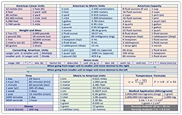 American Linear Units, American to Metric Units, American Capacity, Weight  to Mass, Metric Units, Time and Temperature Conversion Chart Science ...
