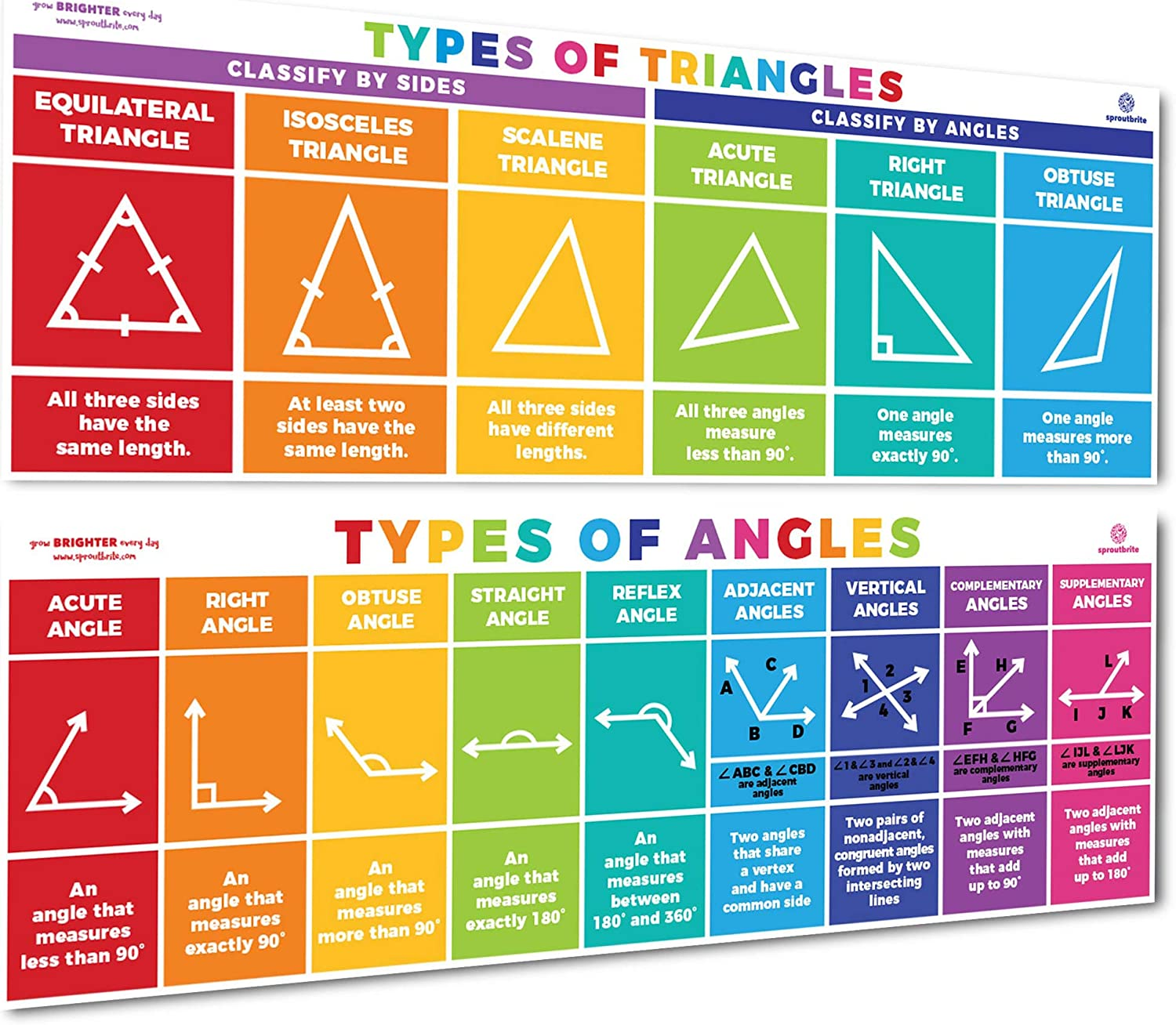 Sproutbrite Educational Math Posters Triangles & Angles Mathematics Classroom Banner Decorations for Teachers - Banners Bulletin Board and Wall Decor for Elementary and Middle School