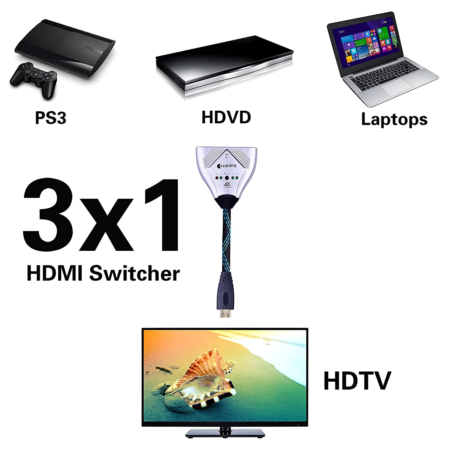 Hdmi Cable Kinps 3 Ports Switch Selector Black Web Wire Diagram Box High Speed Switcher Supports 4k 1080p 3d Hd Video Audio For Fire Tv