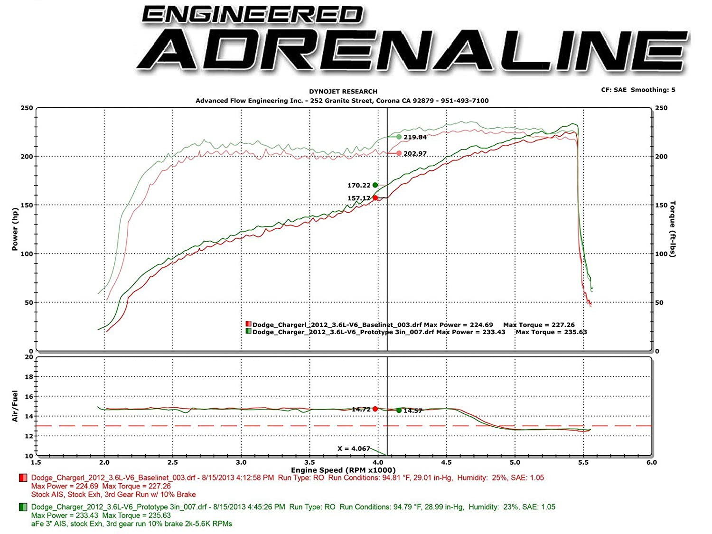 Oiled, 5-Layer Filter aFe Power Magnum FORCE 54-12152-B Dodge//Chrysler Performance Intake System