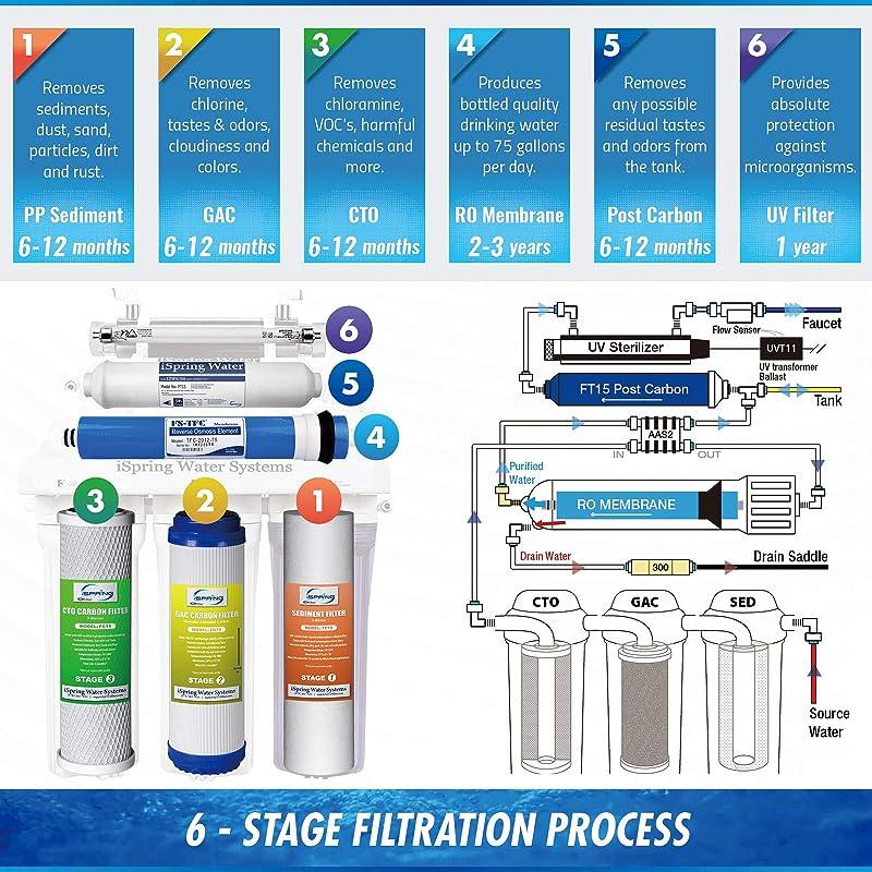 iSpring RCC7U 6 - Stages & water flow