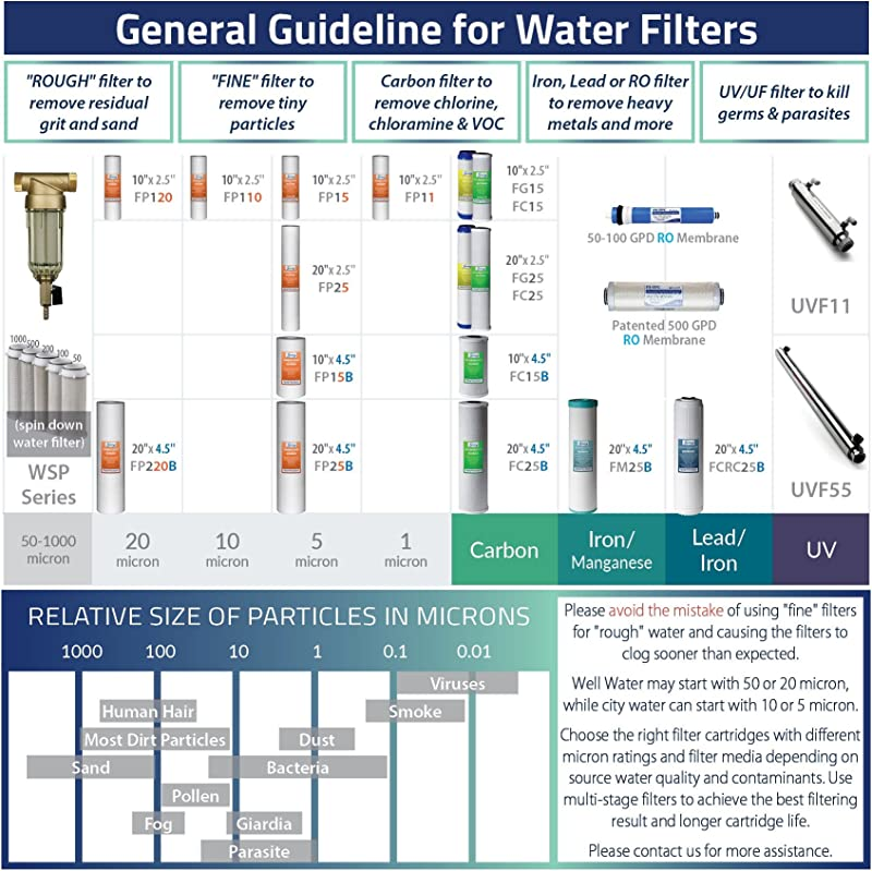 iSpring WGB21B 2-Stage Water Filter Filter replacement guide