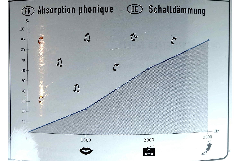 Rodillo 2,5 m² aislamiento pared/absorción sonoro gedicoustic Climapor - en Polyurethane 6 mm 5 mx0.5: Amazon.es: Bricolaje y herramientas