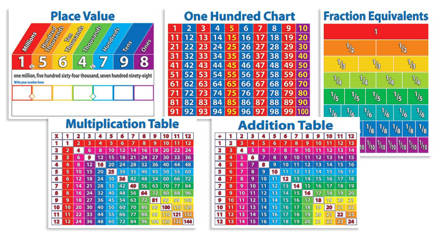 Primary Math Charts Bulletin Board Set Scholastic Inc TF8025 YVE-TF-8025-24 General