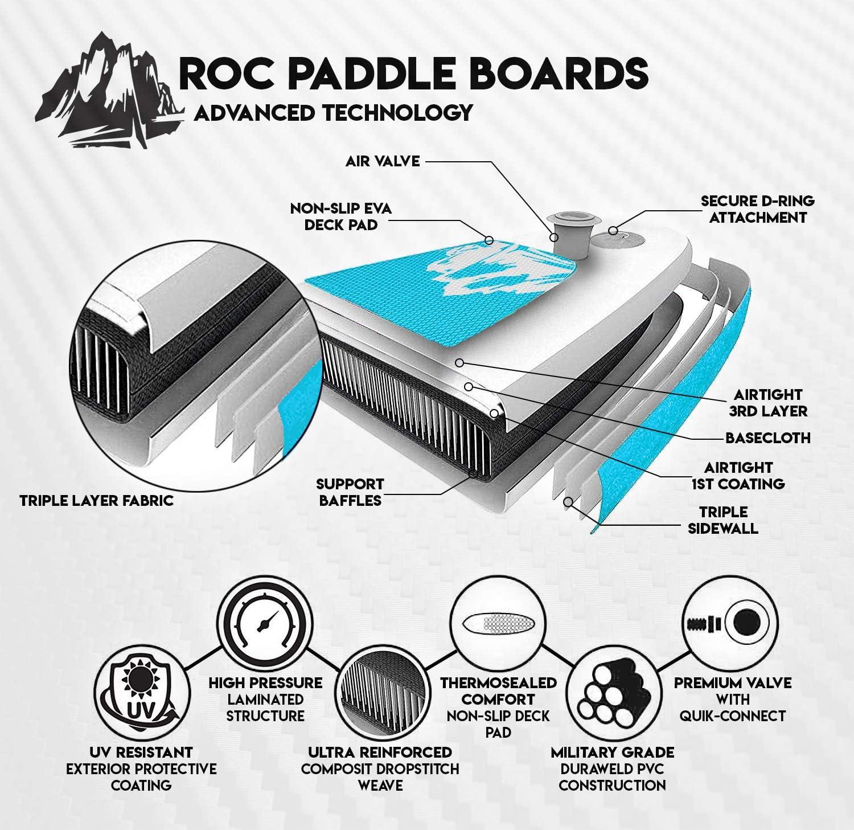 roc paddle board technology