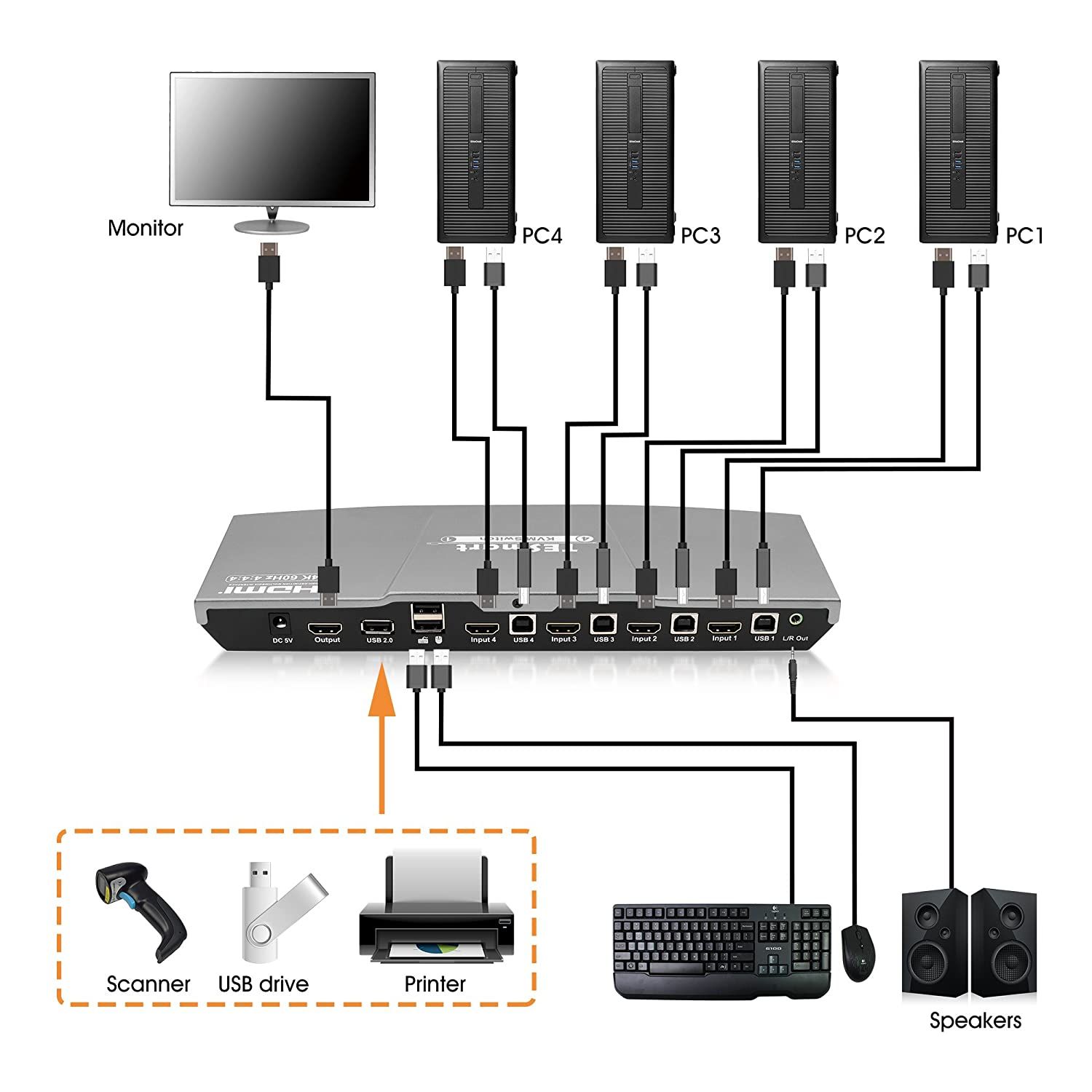 Includes 2 Cables w//USB /& Remote Connect Multiple PCs, Laptops, Gaming Consoles to 1 Video Monitor, Keyboard /& Mouse 4K 60Hz Ultra HD TESmart KVM Switch 4 Port HDMI Multimedia with Audio Output