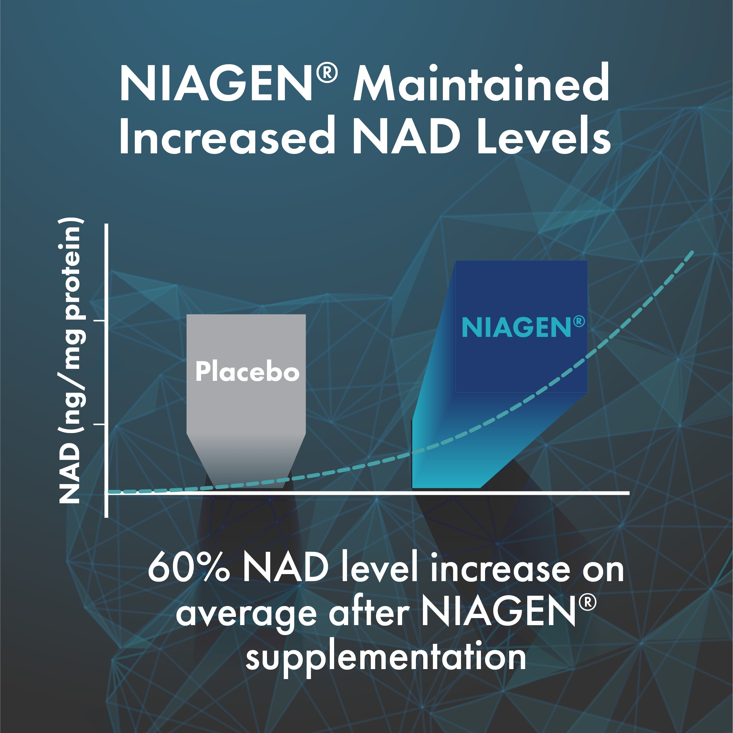 TRU NIAGEN - Increased 300mg   Nicotinamide Riboside NR   Advanced NAD+ Booster for Next-Level Cellular Repair & Increased Energy   Vitamin B3 by TRU NIAGEN (Image #9)