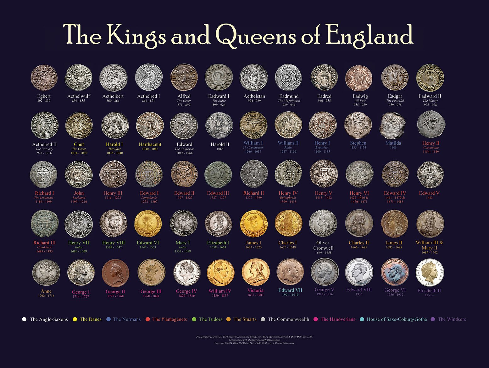 Kings & queens of england timeline