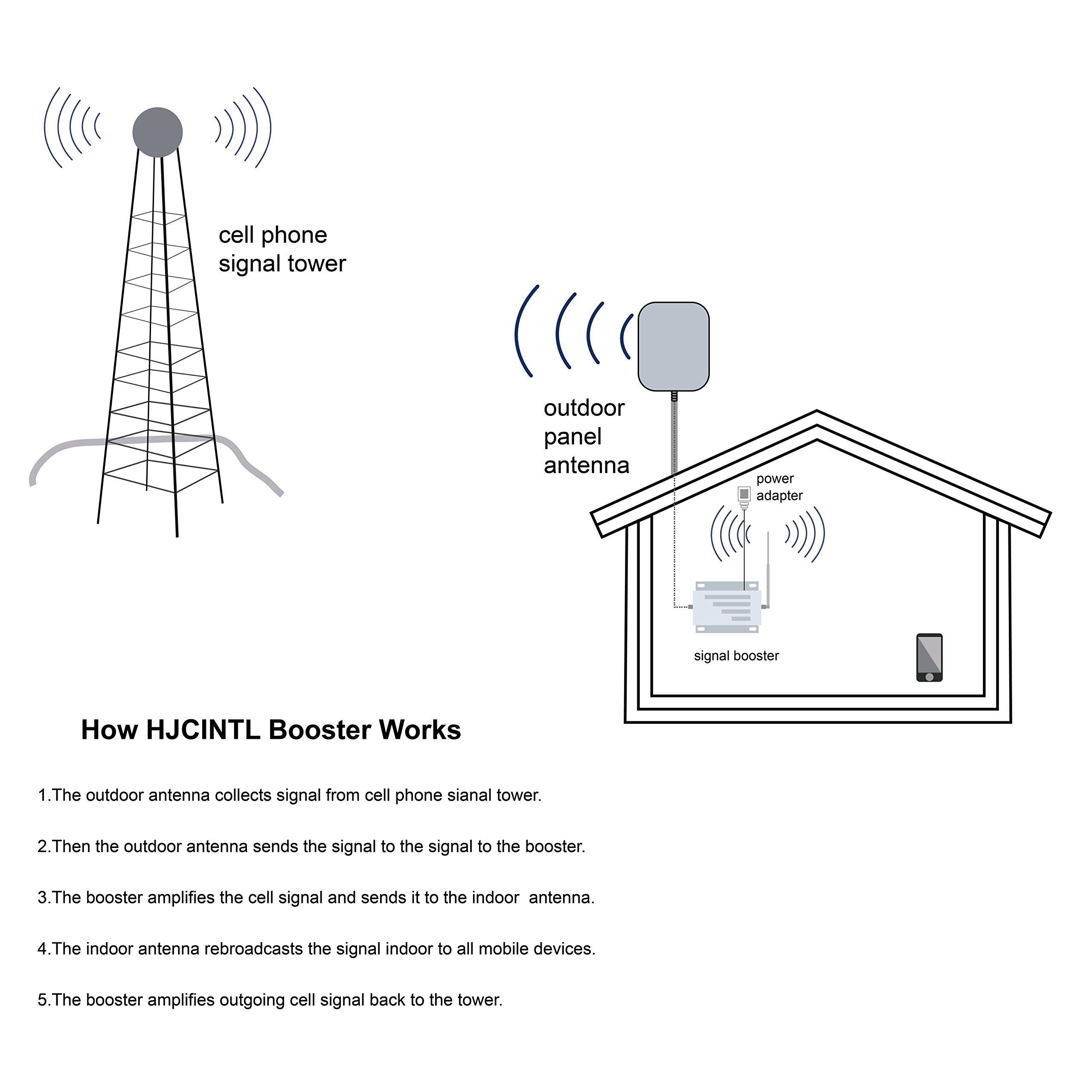 ATT T-Mobile Cell Phone Signal Booster 4G LTE Cell Signal Booster HJCINTL 700MHz Band 12/17 FDD Home Mobile Phone Signal Booster Amplifier Cover- 2500sq ft by HJCINTL (Image #8)
