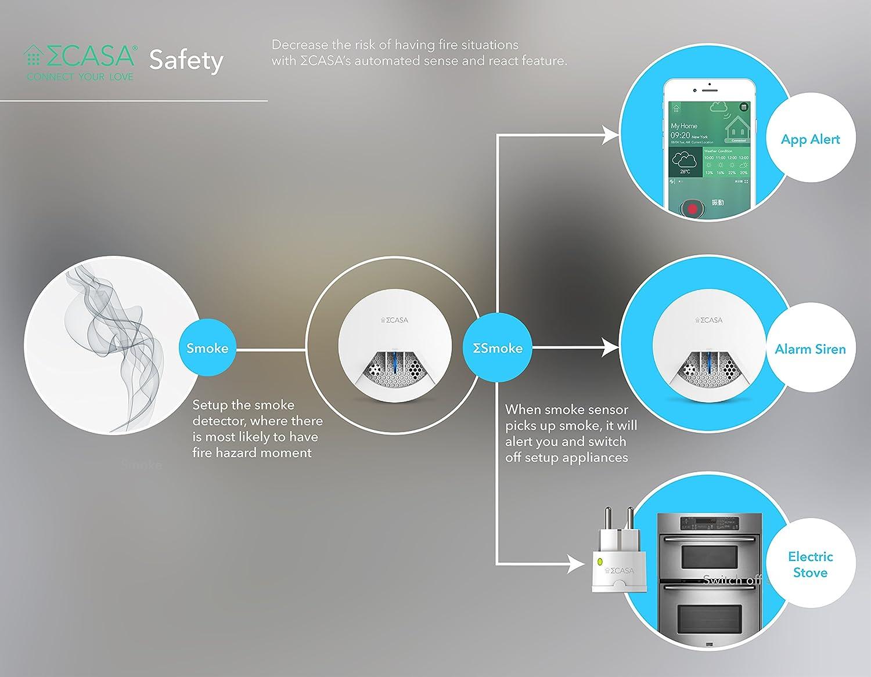 ΣCasa ΣMotion Smart Motion Sensor SA71181A2 - - Amazon.com
