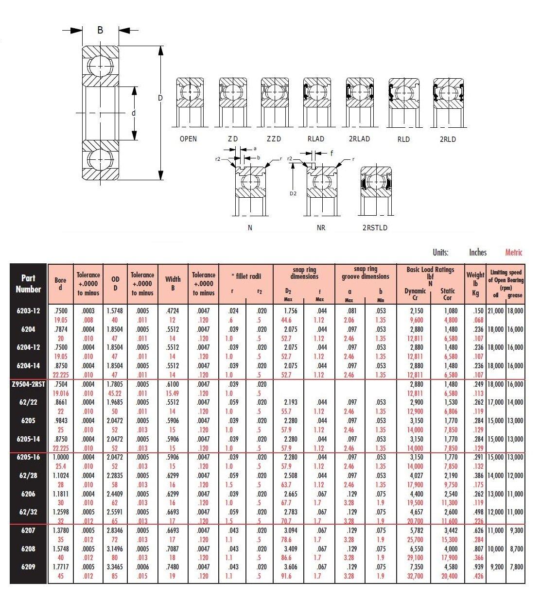 14 mm Width 47 mm OD 20 mm ID Peer Bearing 6204-C3 6200 Series Radial Bearings Open C3 Fit