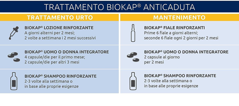 Tratamiento de mantenimiento BIOKAP antisalpicaduras para mujer color 1 BIOKAP 12 ampollas Anticaída + 1 Miglio Suplemento Mujer 60 caps + 1 champú ...