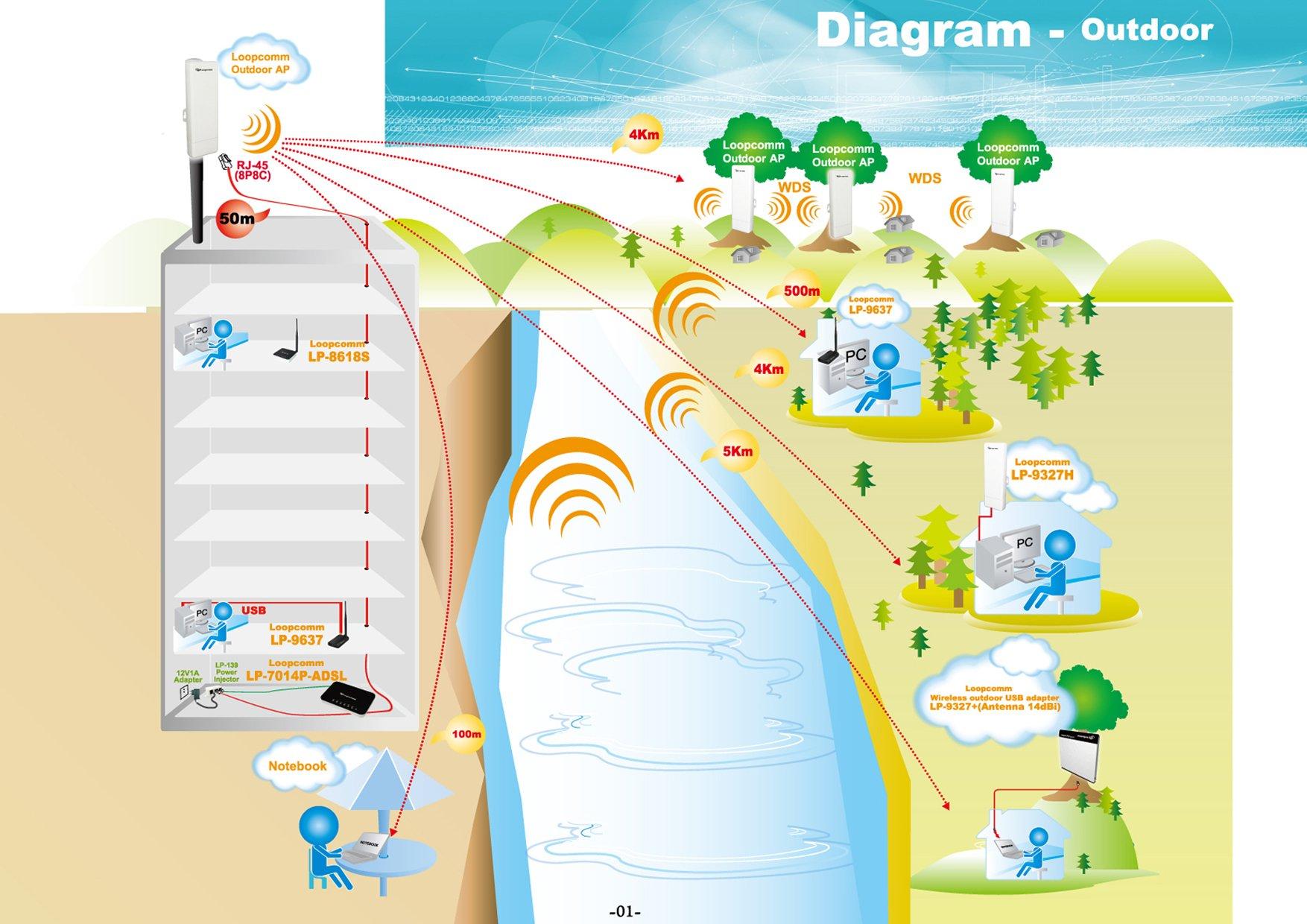 Loopcomm Outdoor 802.11b/g/n Wireless High Power CPE/AP/Router/Clint/Bridge/Repeater (LP-7316K) by Loopcomm (Image #5)
