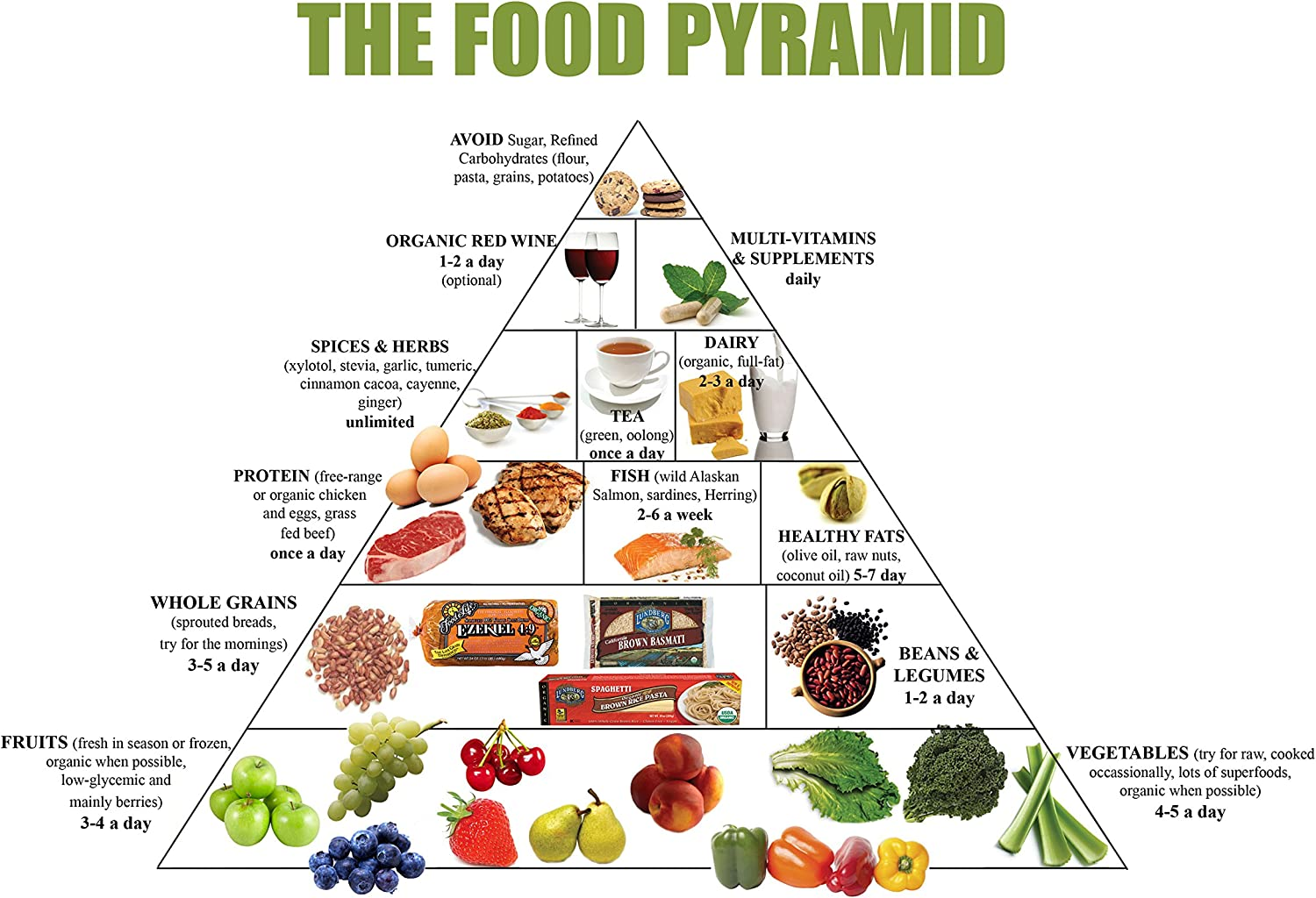 Amazon Com Food Pyramid Healthy Eating Meal And Diet Plan 13x19 Poster Posters Prints