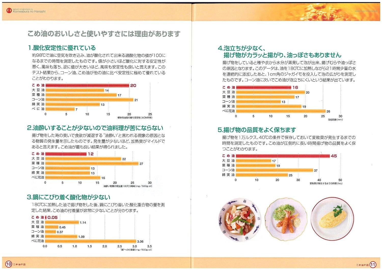 Sanwa grasa Mizuho arroz aceite de 1500g 3 PC fijaron: Amazon.es: Alimentación y bebidas