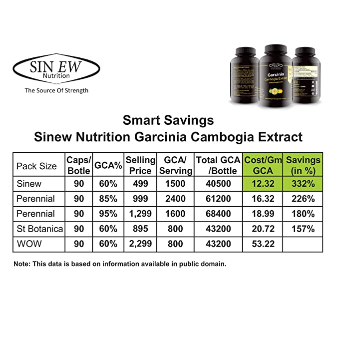 Buy sinew nutrition garcinia cambogia extract 90 capsules 1500 extract 90 capsules 1500 mg 100 veg pure natural weight management appetite suppressant supplement online at low prices in india amazon fandeluxe Choice Image