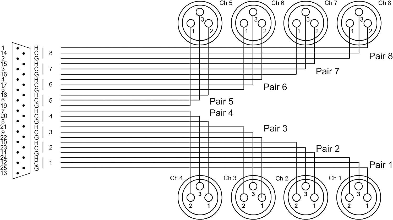 CORDIAL C/âble interface sub-D//8 XLR femelles 1,5 m