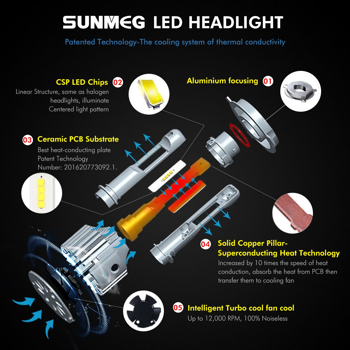 Sunmeg Led Automobile Headlight Bulbs H7 Csp Chips Circuit Board Partselectrical Components Buy Pcbausb Conversion Kit For Replacing Halogen Headlamp 60w 8000 Lumen 6000k Cool White