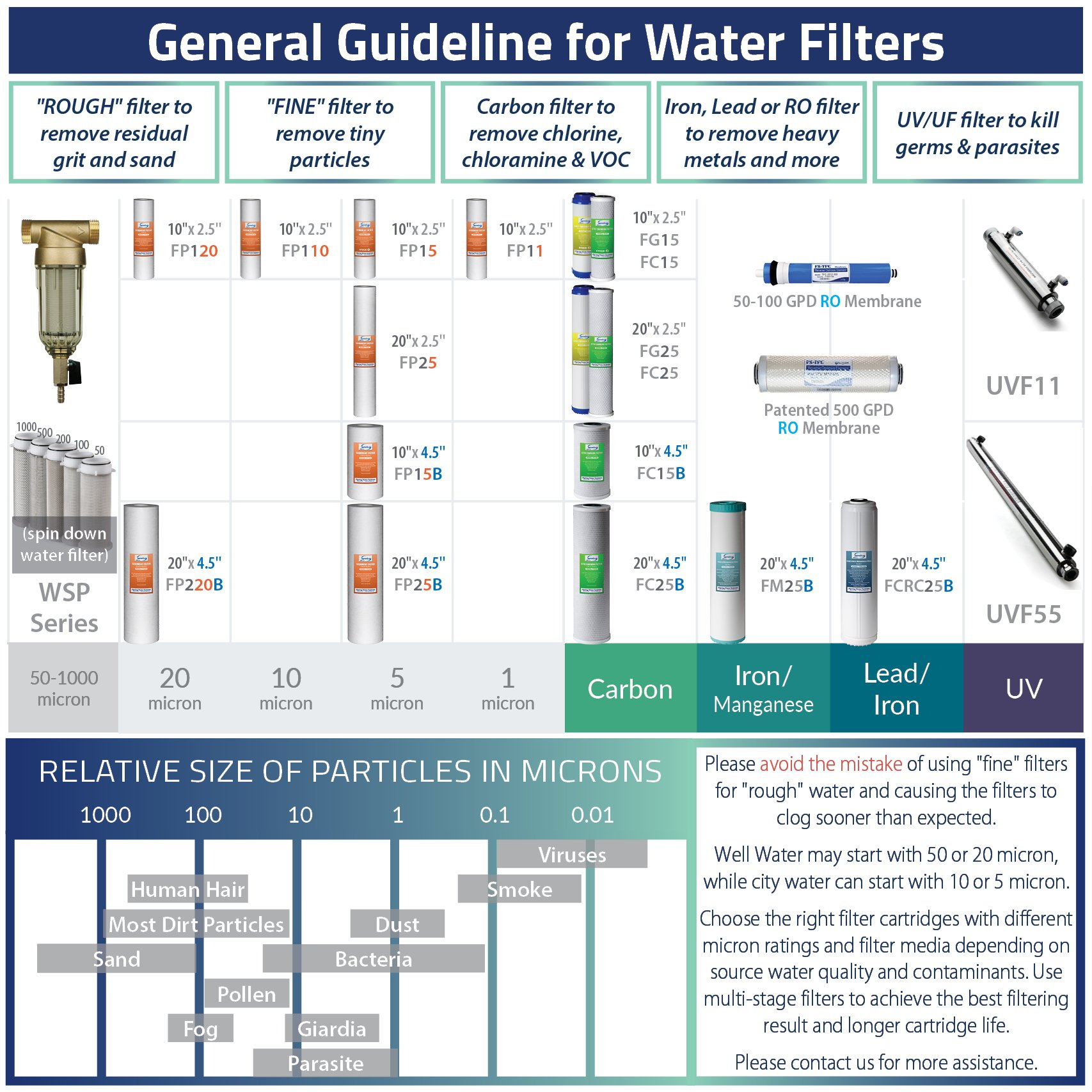 iSpring RCC7AK 6-Stage Under-Sink Reverse Osmosis Drinking Water Filtration System with Alkaline Remineralization Filter - 75 GPD by iSpring (Image #12)