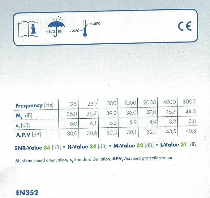 Tapones para los oídos SNR 35 dB, Moldex Soft Sparkplugs 7800, 30 pares de wadle-shop®
