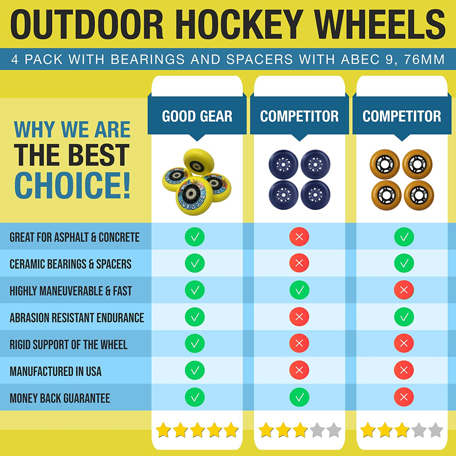 G GoodGear Hockey Wheels 4 Pack with Bearings and Spacers with ABEC 9, 80mm