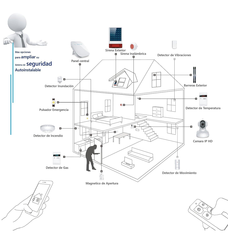 Kit Alarma WiFi + Linea Telefónica, SIN CUOTAS: Amazon.es ...