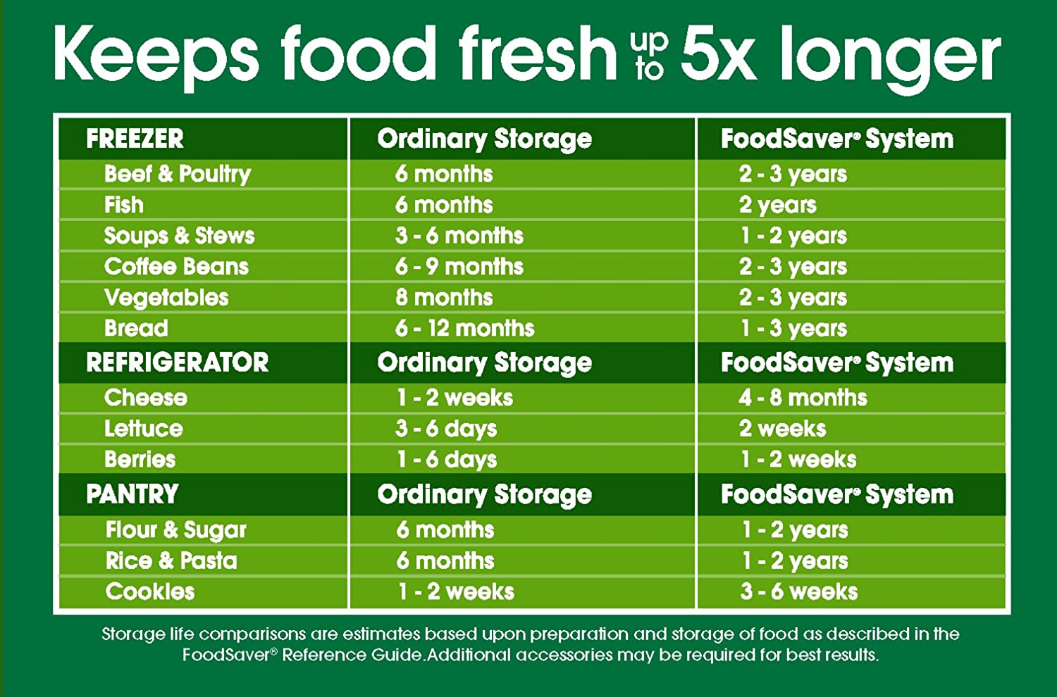 How Long Can Vacuum Sealed Food Last