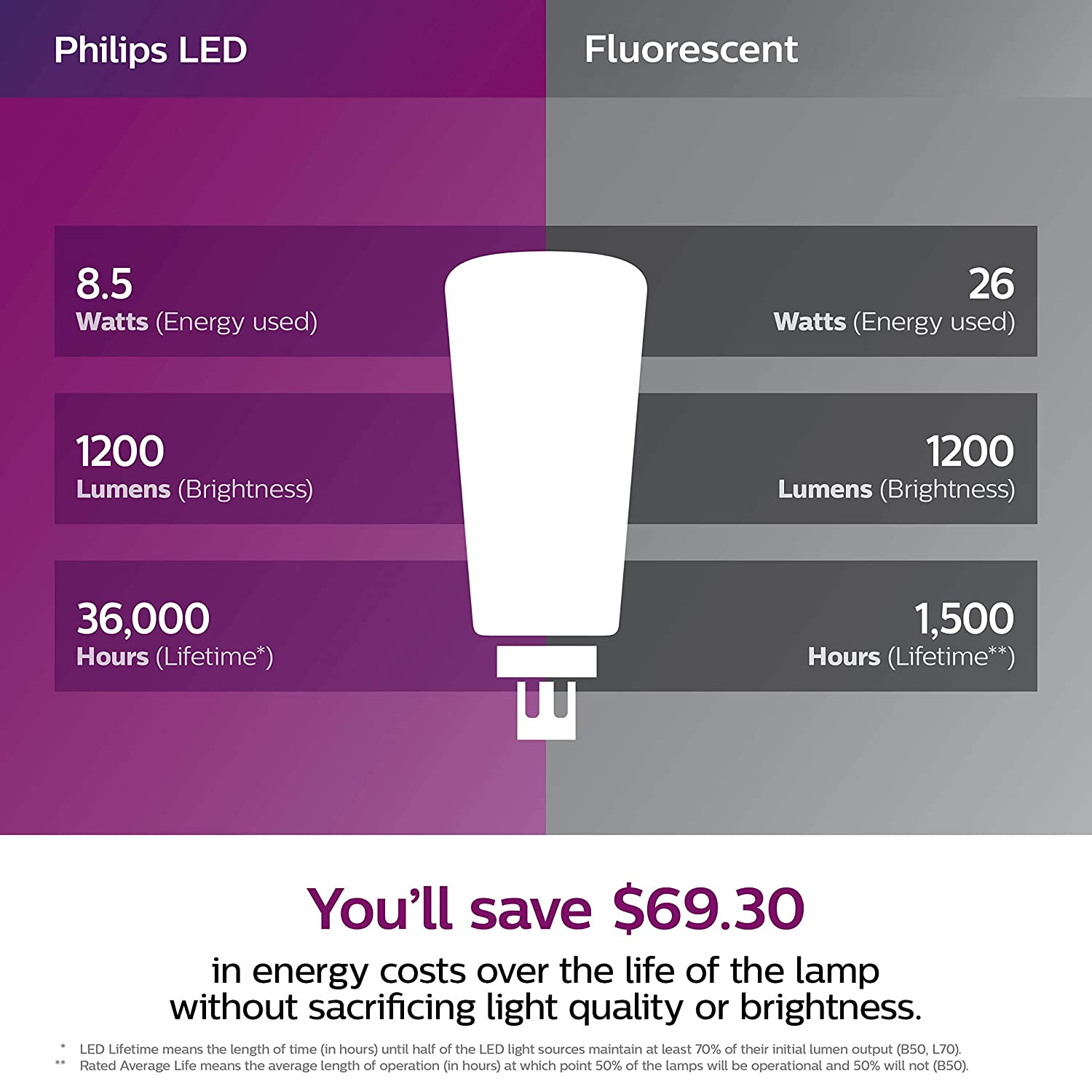 Philips LED 535385 Dimmable Energy Saver PL-C/T Light Bulb: 1200-Lumen, 3500-Kelvin, 10.5 (26-Watt Equivalent), 4-Pin G24Q/GX24Q Base, Frosted, ...