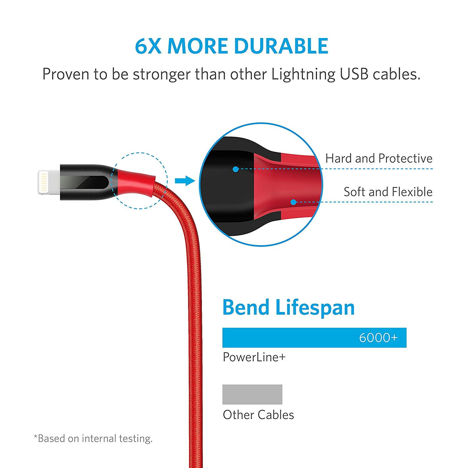 Pictorial Diagram Of Usb Cable Wires Color Code Red Black White Anker Powerline Lightning 3ft With Pouch Nylon Braided Charging For Iphone Ipad And More Cell Phones Accessories