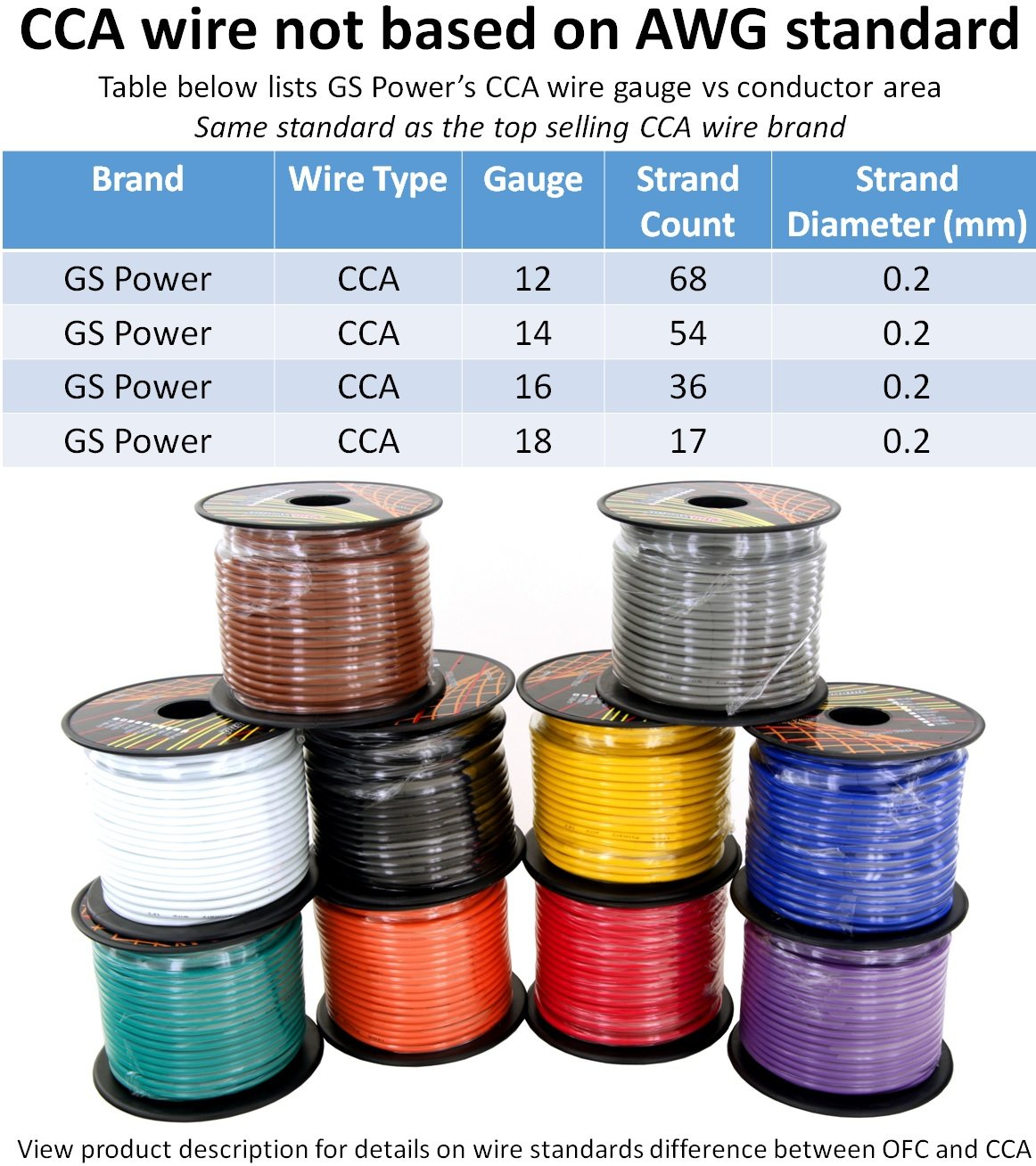 Wire gauge strand count choice image wiring table and diagram wire gauge strand count image collections wiring table and diagram wire gauge strand count gallery wiring keyboard keysfo Gallery