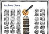BANDURRIA CHORDS POSTER & NOTE LOCATOR & 5 POSITION LOGO - G#C#F#BEA