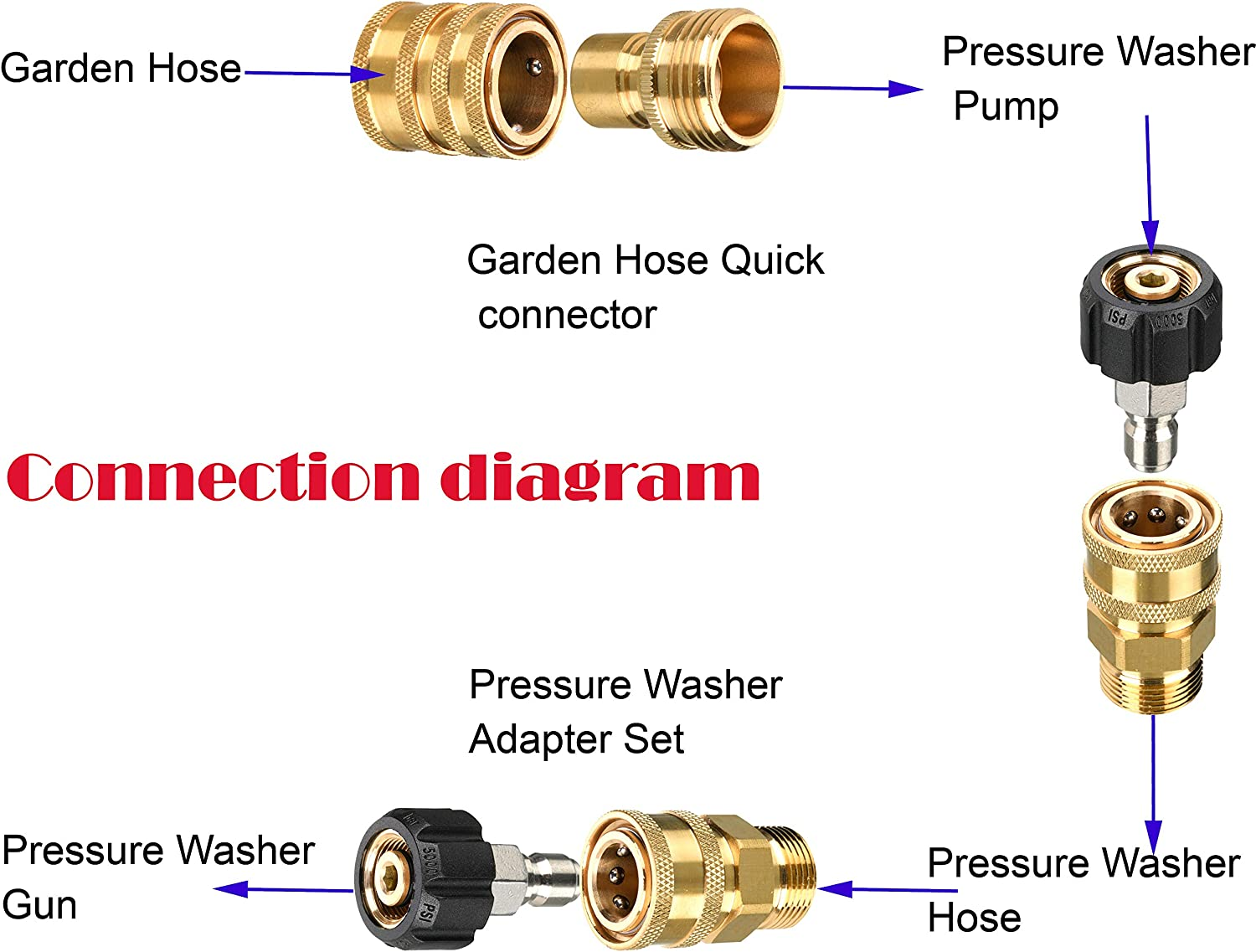 Adapter for Washer Gun,Pump,Power Washer,8-Pack 3//4 to Quick Release NSEN Pressure/Washer/Adapter/Set,Quick/Connect/Kit,M22 Swivel to 3//8 Quick Connect