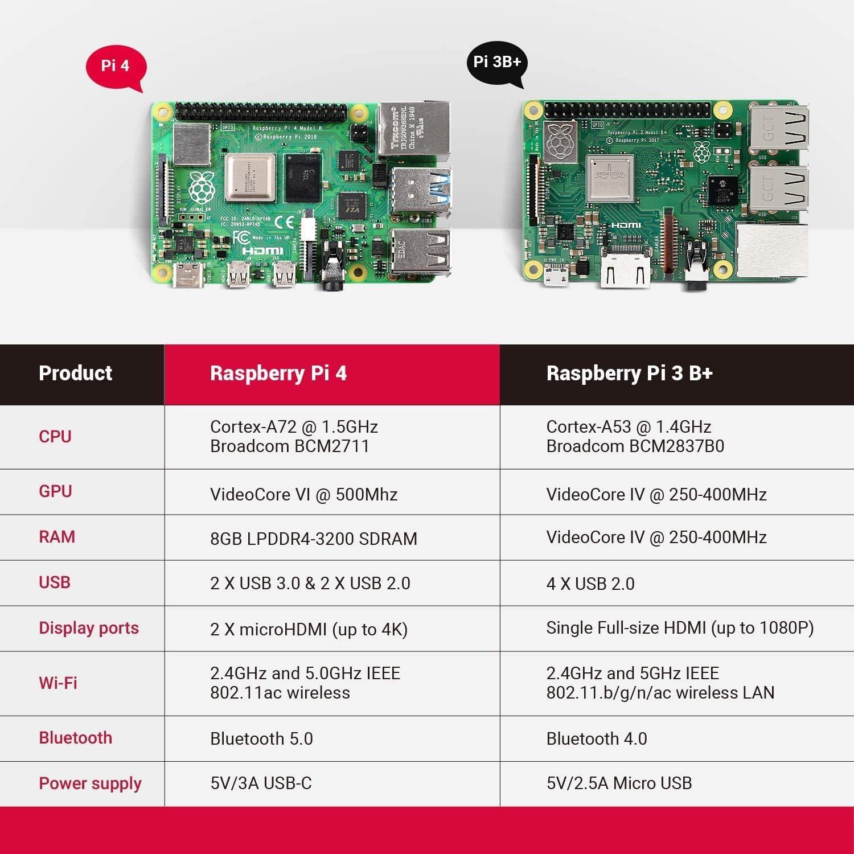 Premium Bo/îtier Dissipateur Module LABISTS Raspberry Pi 4 8Go 5,1V 3A Alimentation Interrupteur Raspberry Pi 4 Mod/èle B 8 Go Kit avec 128 Go Carte Micro SD Classe 10 2 Ventilateurs