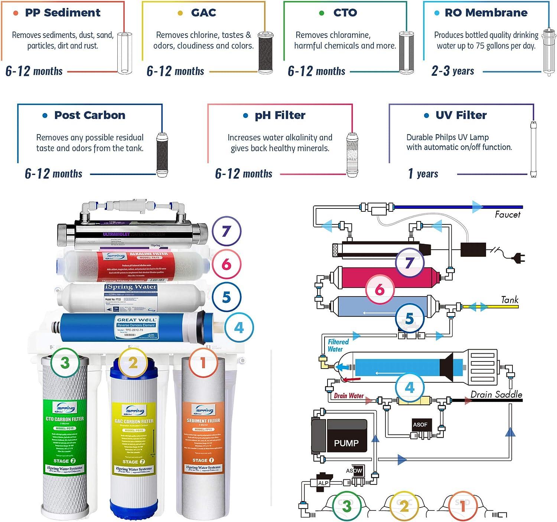 iSpring RCC7AK-UV Reverse Osmosis System