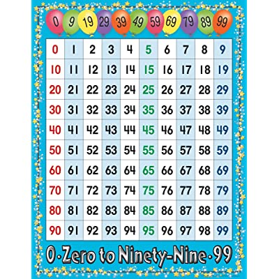 Barker Creek 0-99 Math Say-It Poster Chart: Office Products