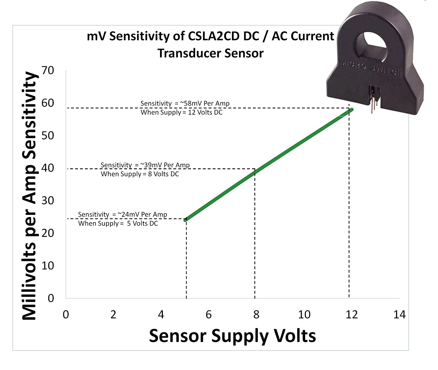 Csla2cd Honeywell Acdc 72 Amps Current Sensor Hall Effect Transducer Wiring With Mounting Screws Voltage Testers