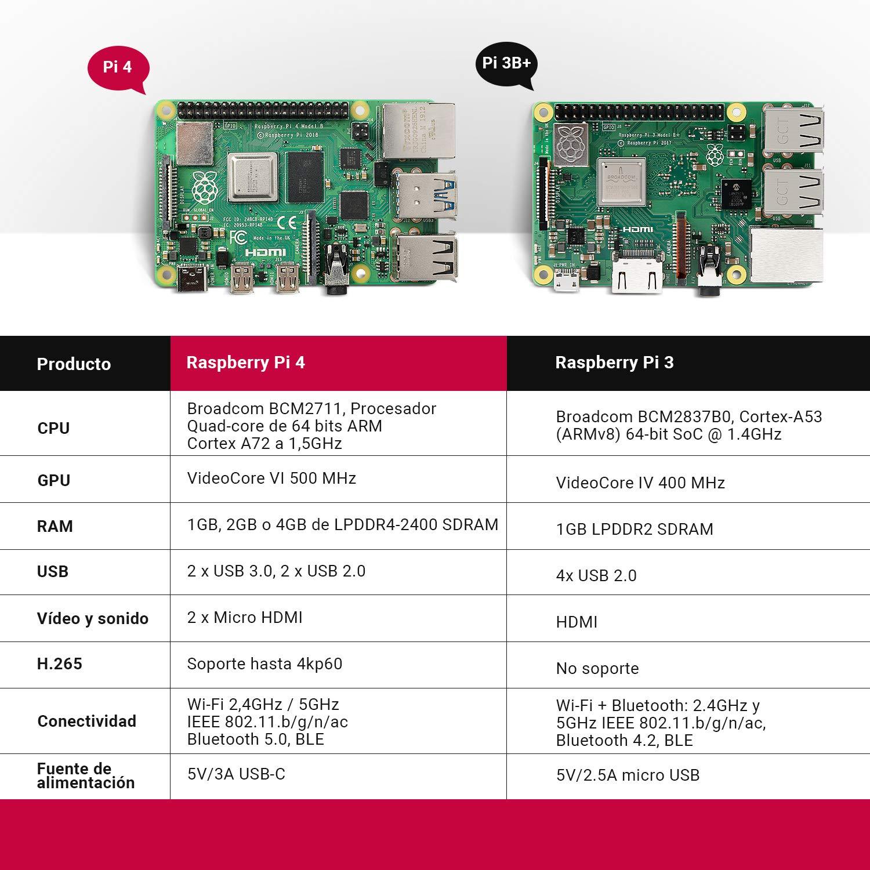 LABISTS Raspberry Pi 4 Model B Kit de 4 GB con SD de 32GB Clase 10 ...