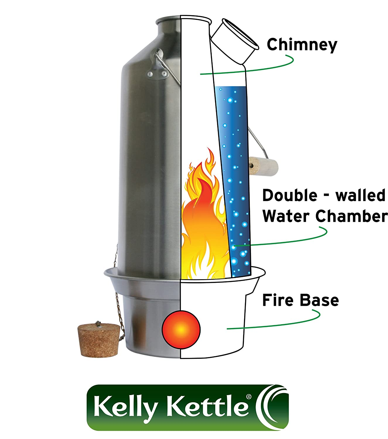'Scout' Stainless Steel Kelly Kettle® - BASIC KIT (1.2 ltr kettle + Steel Cook Set + Steel pot support + Green Whistle which replaces the Orange Stopper) NEW MODEL - All Welded Construction. No Rivets. Camping Kettle and Camp Stove in one. Ultra fast ligh