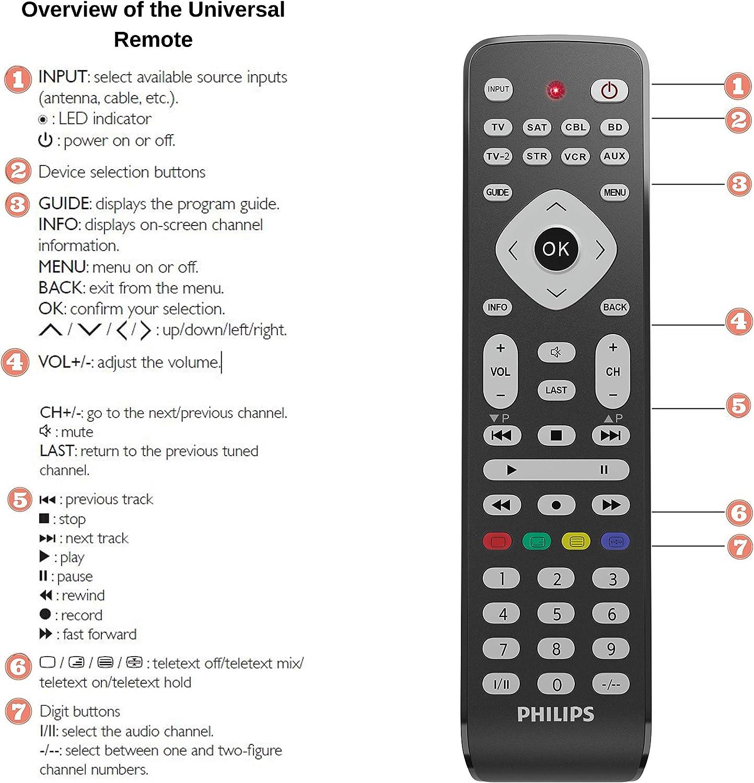 Philips - Mando a Distancia Universal para televisores Samsung y ...