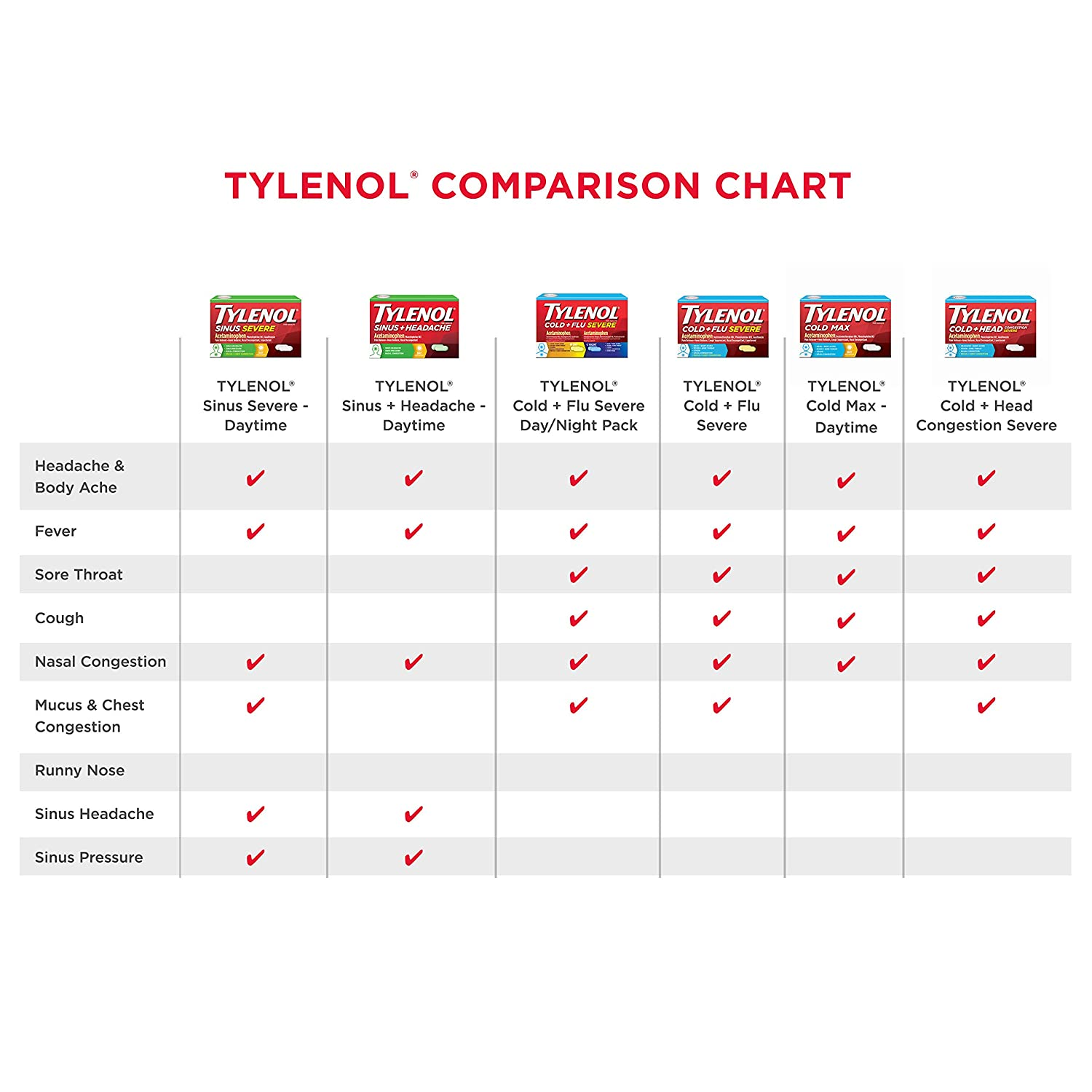 Tylenol Cold + Flu Severe Day & Night Caplets for Fever, Pain, Cough &  Congestion Relief, 24 ct