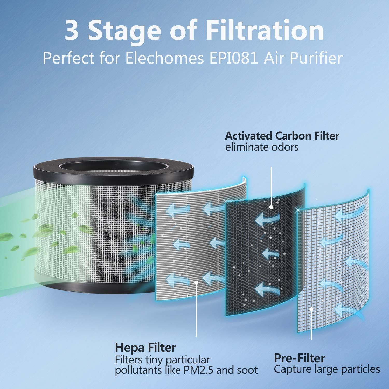 ELECHOMES Filtro Compuesto de Repuesto par purificador de Aire P1800 Filtros de 4 Capas de carb/ón Activo y HEPA