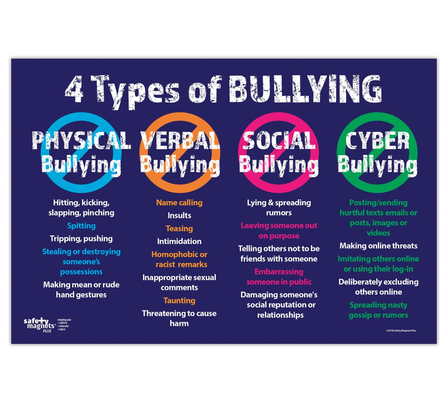 Anti Bullying Poster - The 4 Types: Physical, Verbal, Social and Cyber - 12 x 18 inches - Non-Laminated